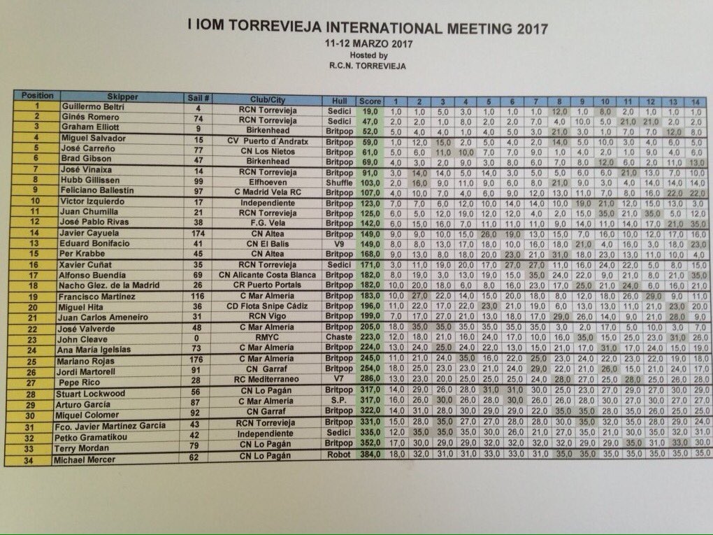 torrevieja results